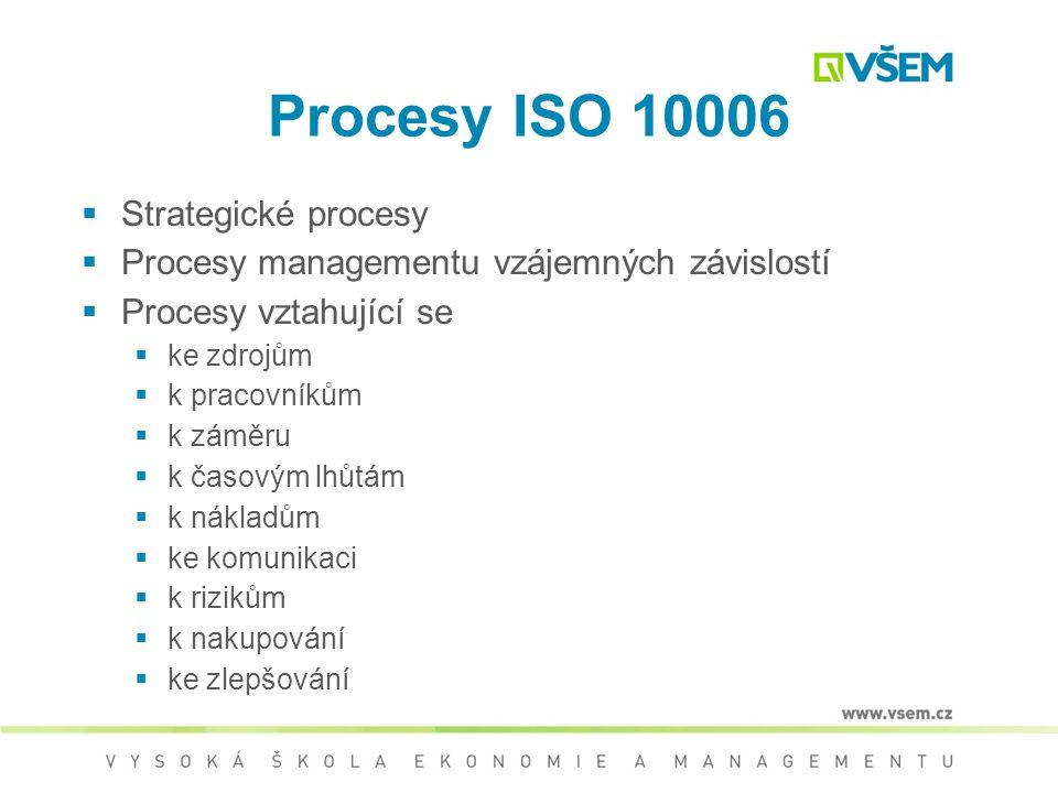 Plán jakosti  4.2.3 Plán jakosti pro projekt  Systém managementu jakosti projektu má být dokumentován a má být zahrnut v plánu jakosti pro projekt n