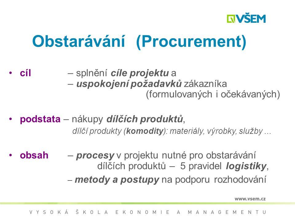 Procurement (obstarávání, nakupování, zadávání zakázek) Procurement system – Systém obstarávání Contract management - Smluvní management Claim managem