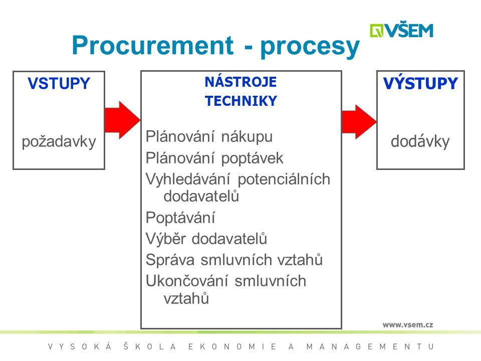 Obstarávání (Procurement) cíl – splnění cíle projektu a – uspokojení požadavků zákazníka (formulovaných i očekávaných) podstata – nákupy dílčích produ