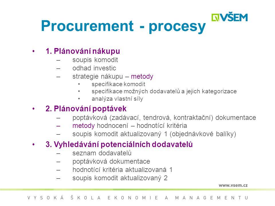 Procurement - procesy VSTUPY požadavky VÝSTUPY dodávky NÁSTROJE TECHNIKY Plánování nákupu Plánování poptávek Vyhledávání potenciálních dodavatelů Popt