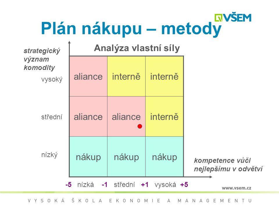 """Plán nákupu – metody Analýza vlastní síly (""""make or buy"""") metoda bodová s vahami rozdíl = 3,6 – 2,9 = 0,7"""