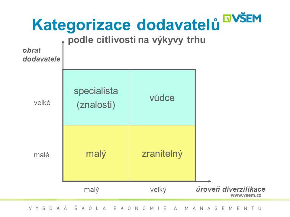 Plán nákupu – metody Kategorizace dodavatelů podle výkonnosti (např. obrat) –ověřený, –kvalifikovaný, –preferovaný, –strategický podle citlivosti na v