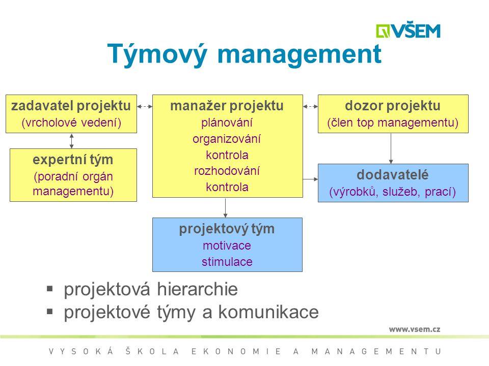 Organizace projektového managementu  vhodné organizační prostředí  projektová koordinace  maticová organizace  autonomní projektová organizace  z