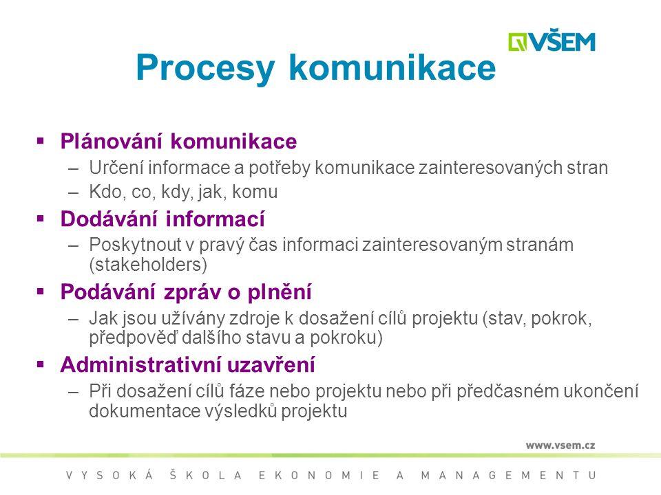 Komunikace  Zahrnuje procesy požadované pro včasné zajištění tvorby, sběru, šíření a uchování informací o projektu i konečné nakládání s těmito infor