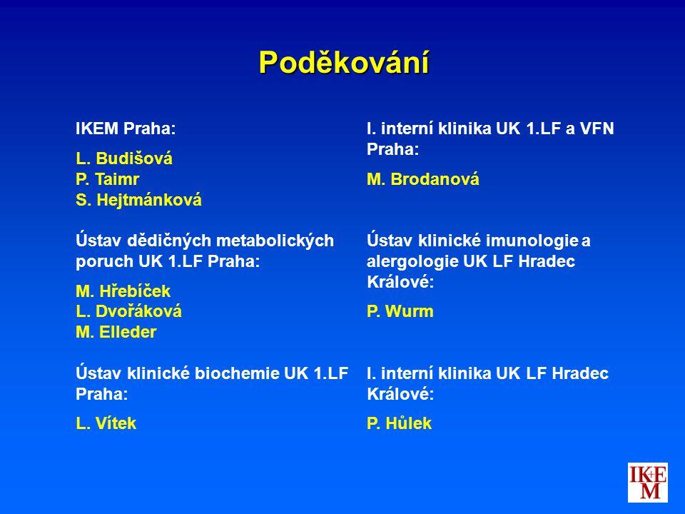 Poděkování IKEM Praha: L. Budišová P. Taimr S. Hejtmánková Ústav dědičných metabolických poruch UK 1.LF Praha: M. Hřebíček L. Dvořáková M. Elleder Úst