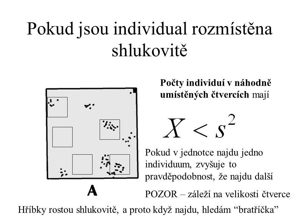 Pokud jsou individual rozmístěna shlukovitě Počty individuí v náhodně umístěných čtvercích mají Pokud v jednotce najdu jedno individuum, zvyšuje to pravděpodobnost, že najdu další POZOR – záleží na velikosti čtverce Hříbky rostou shlukovitě, a proto když najdu, hledám bratříčka