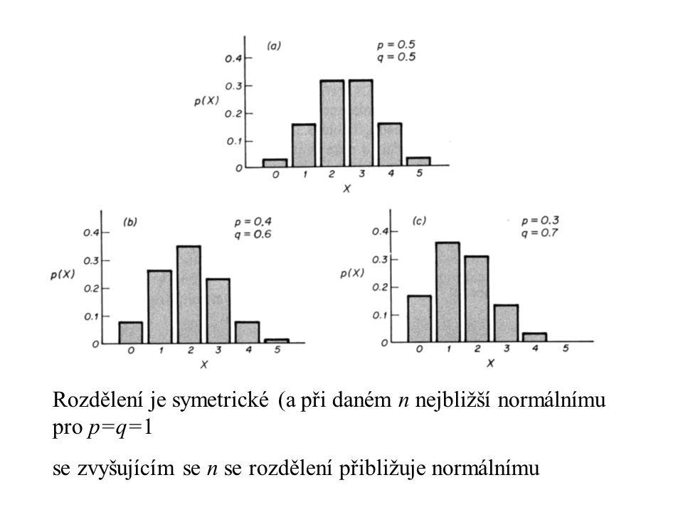 Rozdělení je symetrické (a při daném n nejbližší normálnímu pro p=q=1 se zvyšujícím se n se rozdělení přibližuje normálnímu