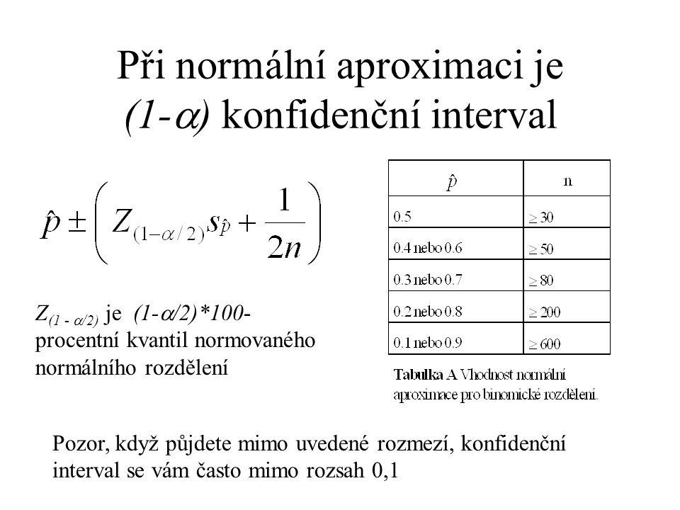 Při normální aproximaci je (1-  ) konfidenční interval Z (1 -  /2) je (1-  /2)*100- procentní kvantil normovaného normálního rozdělení Pozor, když