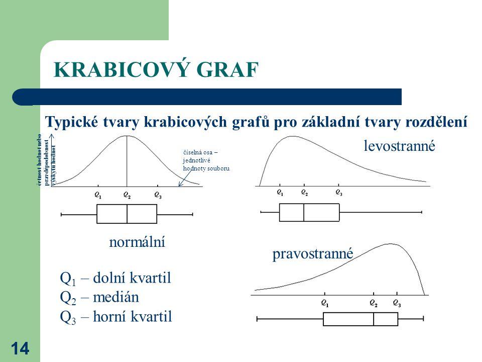 KRABICOVÝ GRAF 14 Typické tvary krabicových grafů pro základní tvary rozdělení normální levostranné pravostranné Q 1 – dolní kvartil Q 2 – medián Q 3