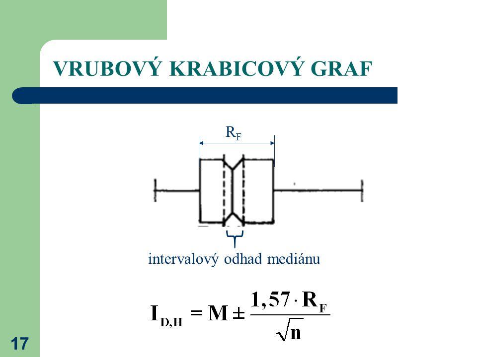 17 VRUBOVÝ KRABICOVÝ GRAF intervalový odhad mediánu RFRF
