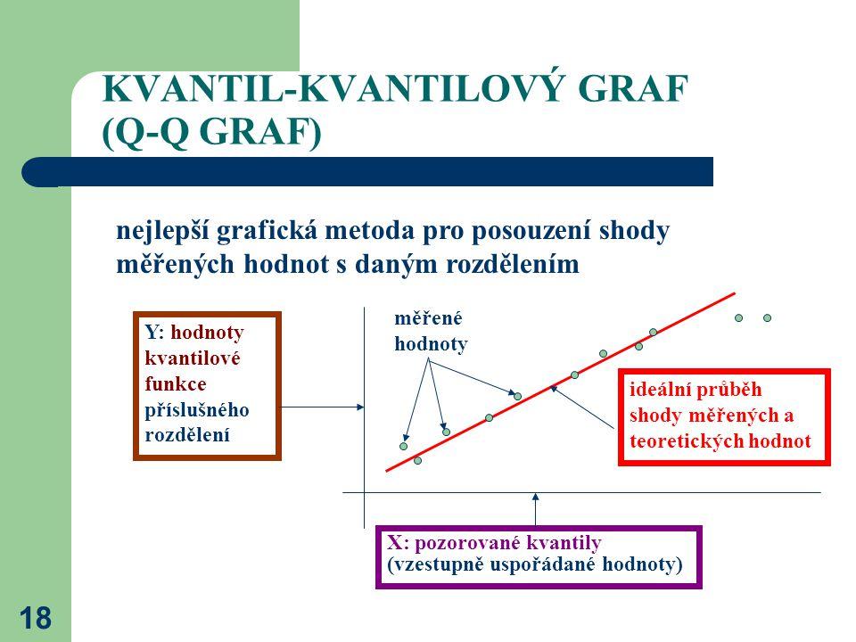 18 KVANTIL-KVANTILOVÝ GRAF (Q-Q GRAF) nejlepší grafická metoda pro posouzení shody měřených hodnot s daným rozdělením Y: hodnoty kvantilové funkce pří