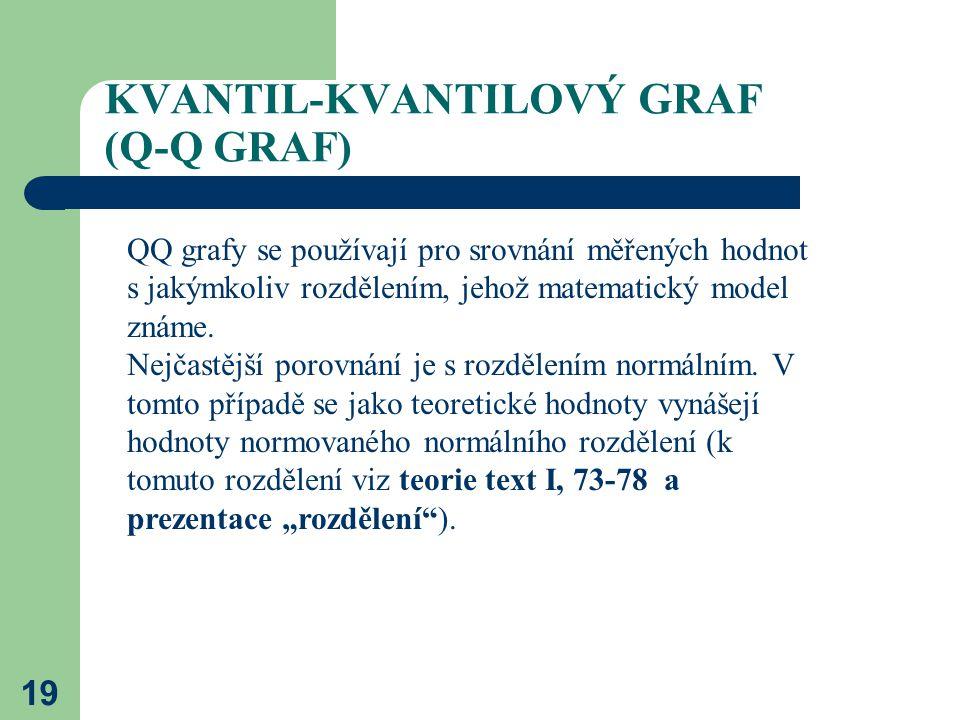19 KVANTIL-KVANTILOVÝ GRAF (Q-Q GRAF) QQ grafy se používají pro srovnání měřených hodnot s jakýmkoliv rozdělením, jehož matematický model známe. Nejča