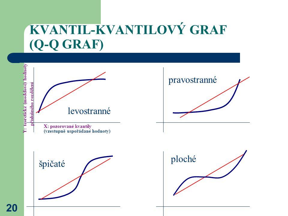 20 KVANTIL-KVANTILOVÝ GRAF (Q-Q GRAF) levostranné pravostranné ploché špičaté X: pozorované kvantily (vzestupně uspořádané hodnoty) Y: teoretické (mod