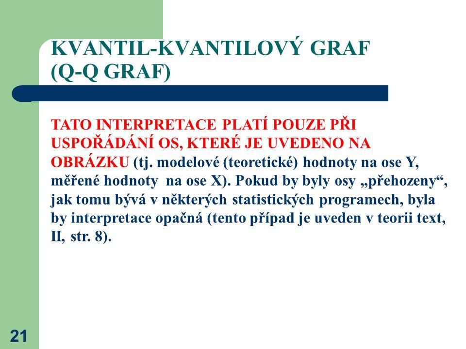 21 KVANTIL-KVANTILOVÝ GRAF (Q-Q GRAF) TATO INTERPRETACE PLATÍ POUZE PŘI USPOŘÁDÁNÍ OS, KTERÉ JE UVEDENO NA OBRÁZKU (tj. modelové (teoretické) hodnoty