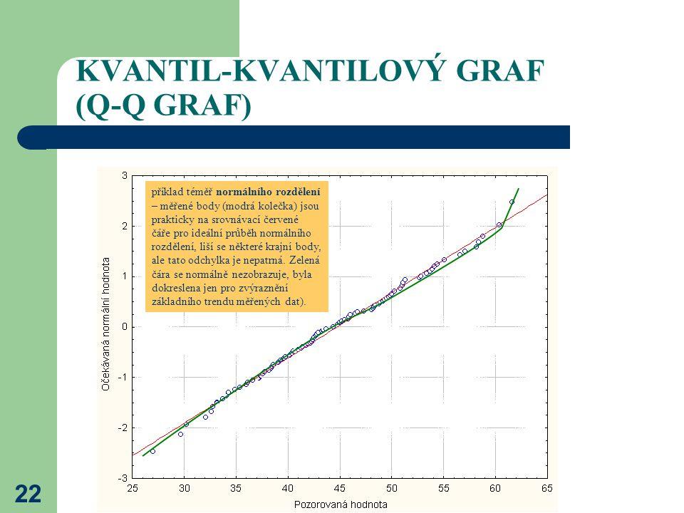 22 KVANTIL-KVANTILOVÝ GRAF (Q-Q GRAF) příklad téměř normálního rozdělení – měřené body (modrá kolečka) jsou prakticky na srovnávací červené čáře pro i