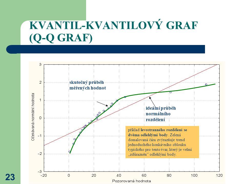 23 KVANTIL-KVANTILOVÝ GRAF (Q-Q GRAF) ideální průběh normálního rozdělení skutečný průběh měřených hodnot příklad levostranného rozdělení se dvěma odl