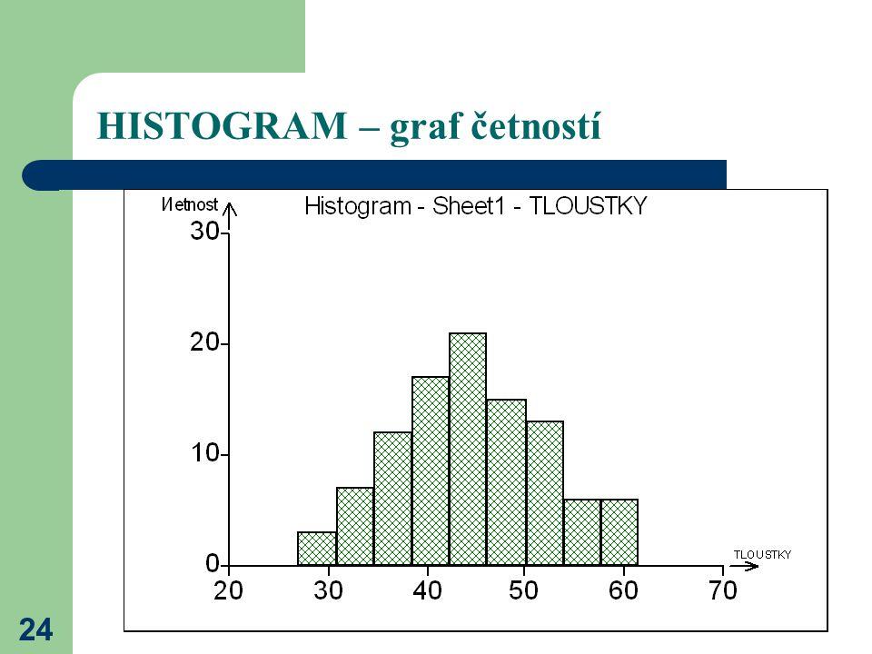 24 HISTOGRAM – graf četností