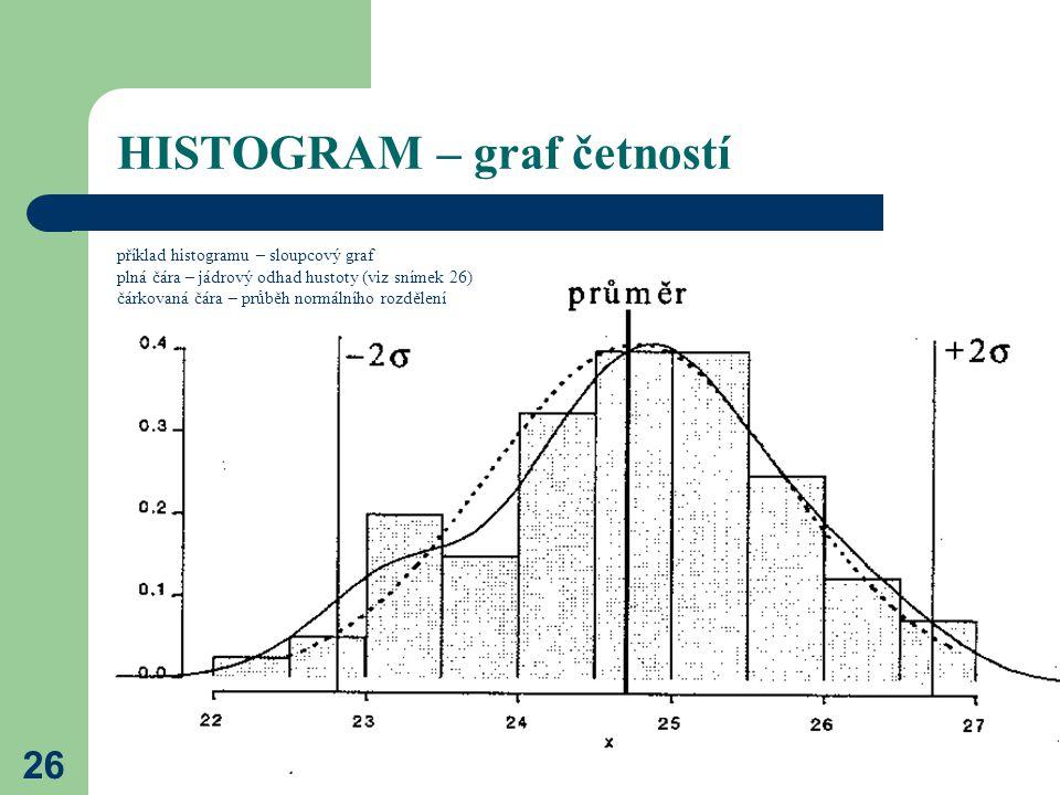 26 HISTOGRAM – graf četností příklad histogramu – sloupcový graf plná čára – jádrový odhad hustoty (viz snímek 26) čárkovaná čára – průběh normálního
