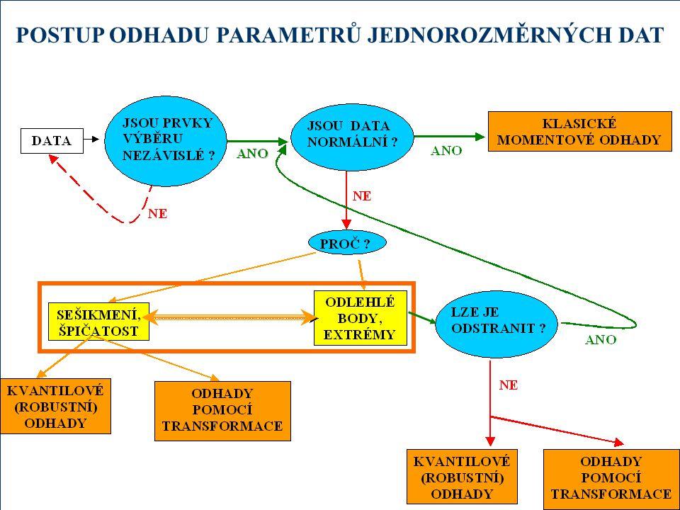 35 TESTY NEZÁVISLOSTI testují H 0 : Všechny prvky výběru jsou NAVZÁJEM nezávislé, ve výběru není autokorelace (autokorelační koeficient se rovná nule).