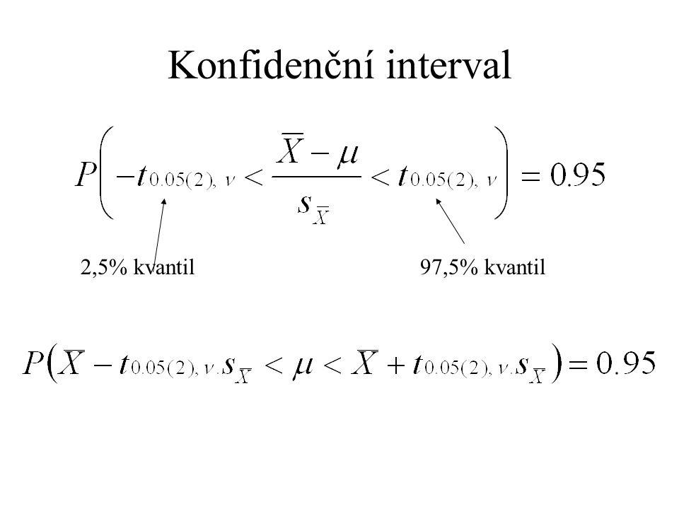 Užití Jednovýběrový t-test – testuji, že střední hodnota určitého parametru je rovna předem dané hodnotě (ne příliš častý případ, ty předem dané hodno