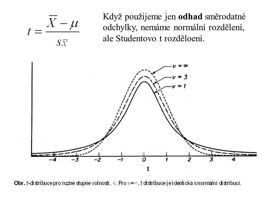 Pokud má proměnná X normální rozdělení, pak proměnná Z má normované normální rozdělení Průměr náhodného výběru má směrodatnou odchylku Protože je hust