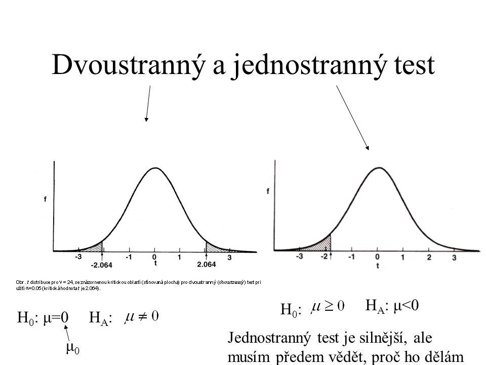 97,5%ní kvantil N(0,1) je 1,96 U χ 2 platilo, čím větší odchylka od H 0, tím větší χ 2. U t platí, že čím větší odchylka od H 0, tím větší absolutní h