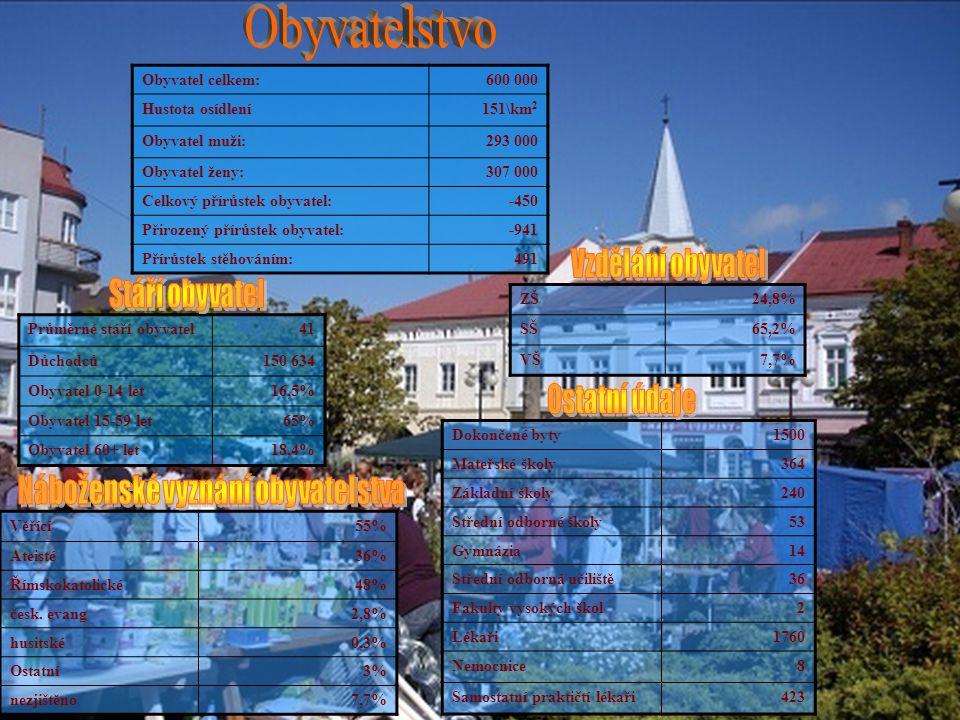 Měst celkem28 Obcí celkem229 Obce s rozšířenou působností13 Počet obyvatel83 026 Rozloha katastru122,55 km 2 Počet obyvatel30 010 Rozloha katastru69 km 2 Počet obyvatel30 056 Rozloha katastru55,6 km 2 Počet obyvatel27 327 Rozloha katastru21,27 km 2 Počet obyvatel12 702 Rozloha katastru34,08 km 2 KroměřížUherské HradištěUherský BrodLuhačovice OtrokoviceRožnov p.