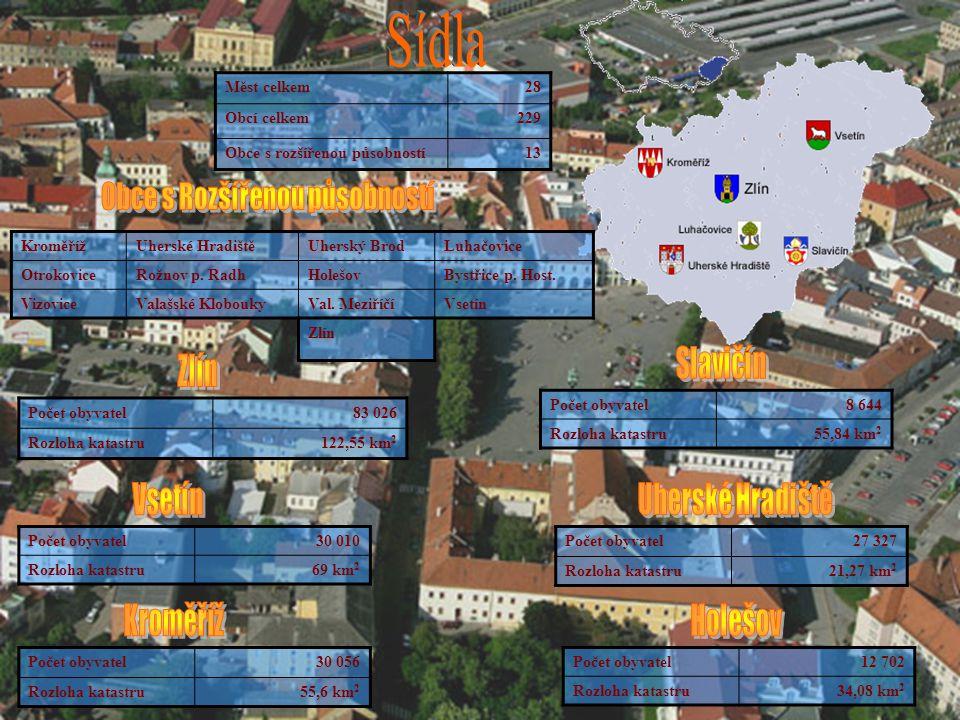 Měst celkem28 Obcí celkem229 Obce s rozšířenou působností13 Počet obyvatel83 026 Rozloha katastru122,55 km 2 Počet obyvatel30 010 Rozloha katastru69 k