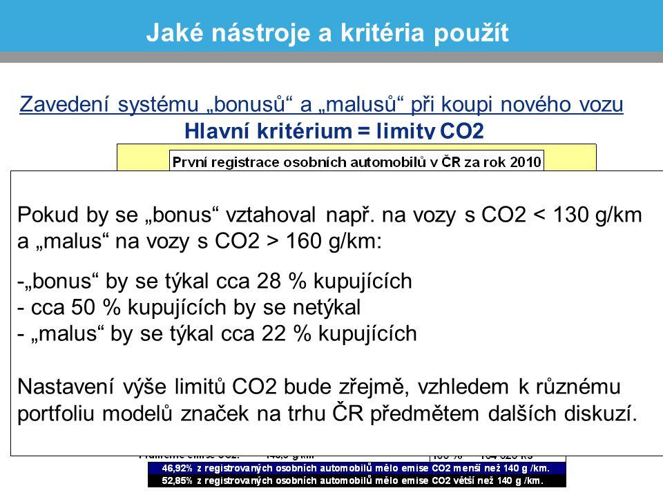 """Zavedení systému """"bonusů"""" a """"malusů"""" při koupi nového vozu Hlavní kritérium = limity CO2 Jaké nástroje a kritéria použít Pokud by se """"bonus"""" vztahoval"""