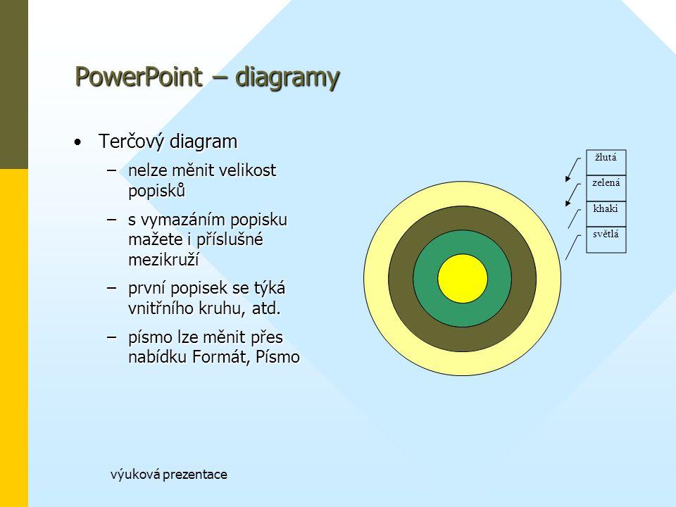 výuková prezentace PowerPoint – diagramy Terčový diagramTerčový diagram –nelze měnit velikost popisků –s vymazáním popisku mažete i příslušné mezikruží –první popisek se týká vnitřního kruhu, atd.