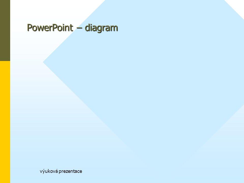 výuková prezentace PowerPoint – diagram