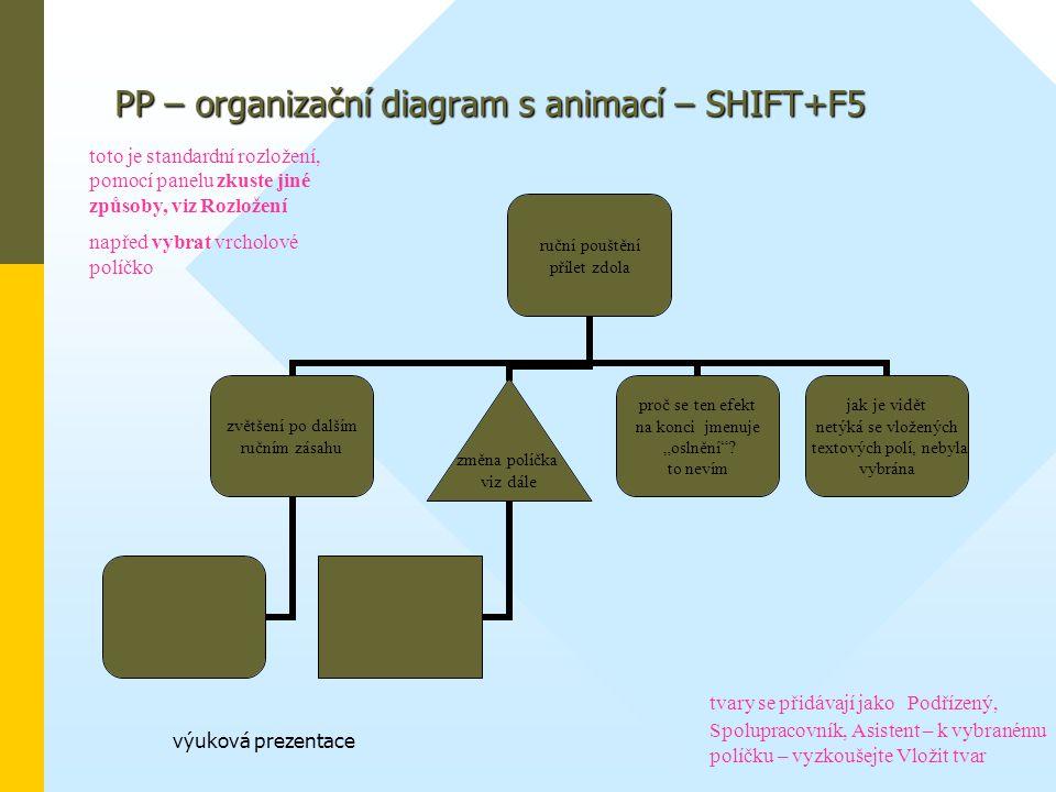 """výuková prezentace PP – organizační diagram s animací – SHIFT+F5 ruční pouštění přílet zdola zvětšení po dalším ručním zásahu změna políčka viz dále proč se ten efekt na konci jmenuje """"oslnění ."""