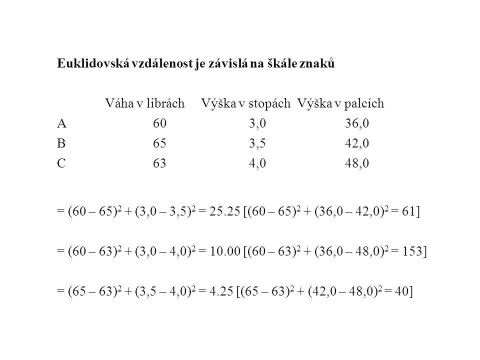 Euklidovská vzdálenost je závislá na škále znaků Váha v libráchVýška v stopáchVýška v palcích A60 3,036,0 B653,542,0 C634,048,0 = (60 – 65) 2 + (3,0 – 3,5) 2 = 25.25 [(60 – 65) 2 + (36,0 – 42,0) 2 = 61] = (60 – 63) 2 + (3,0 – 4,0) 2 = 10.00 [(60 – 63) 2 + (36,0 – 48,0) 2 = 153] = (65 – 63) 2 + (3,5 – 4,0) 2 = 4.25 [(65 – 63) 2 + (42,0 – 48,0) 2 = 40]