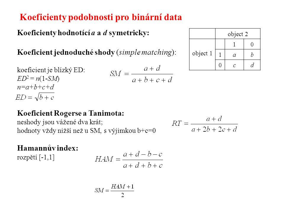 Koeficienty hodnotící a a d symetricky: Koeficient jednoduché shody (simple matching): koeficient je blízký ED: ED 2 = n(1-SM) n=a+b+c+d Koeficient Rogerse a Tanimota: neshody jsou vážené dva krát; hodnoty vždy nižší než u SM, s výjimkou b+c=0 Hamannův index: rozpětí [-1,1] object 2 object 1 10 1ab 0cd Koeficienty podobnosti pro binární data