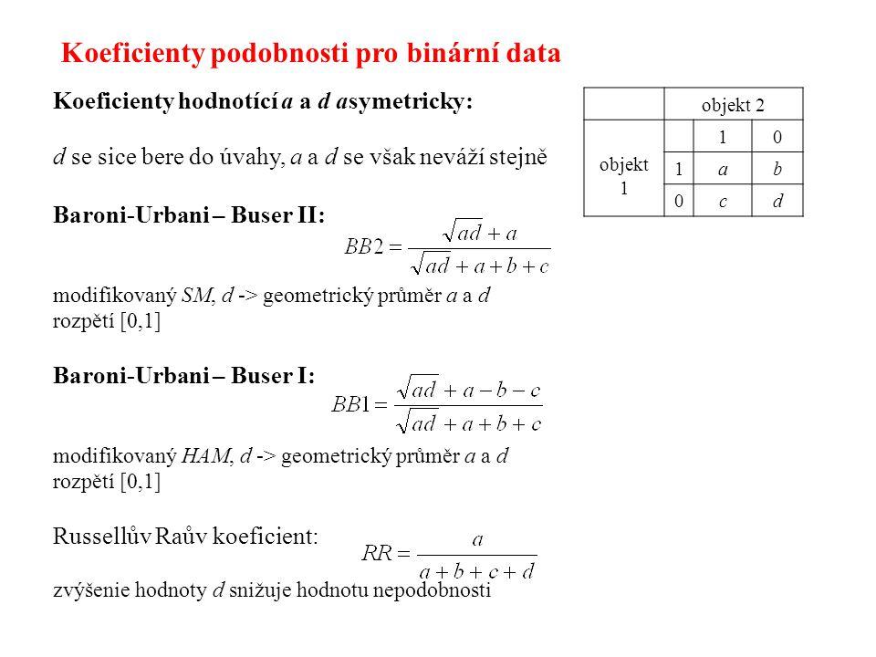 Koeficienty hodnotící a a d asymetricky: d se sice bere do úvahy, a a d se však neváží stejně Baroni-Urbani – Buser II: modifikovaný SM, d -> geometrický průměr a a d rozpětí [0,1] Baroni-Urbani – Buser I: modifikovaný HAM, d -> geometrický průměr a a d rozpětí [0,1] Russellův Raův koeficient: zvýšenie hodnoty d snižuje hodnotu nepodobnosti objekt 2 objekt 1 10 1ab 0cd Koeficienty podobnosti pro binární data