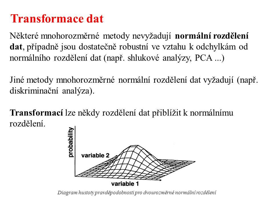 K transformaci se používají konstanty a funkce nezávislé na analyzovaných datech Lineární transformace (např.