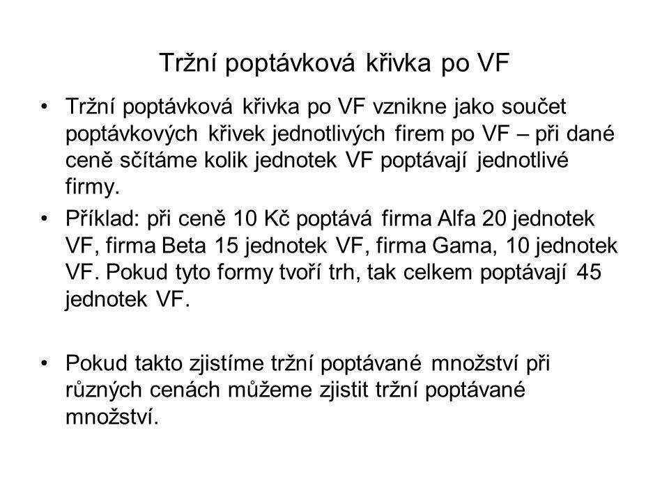 Počátek poptávkové křivky jedné firmy po VF (např.