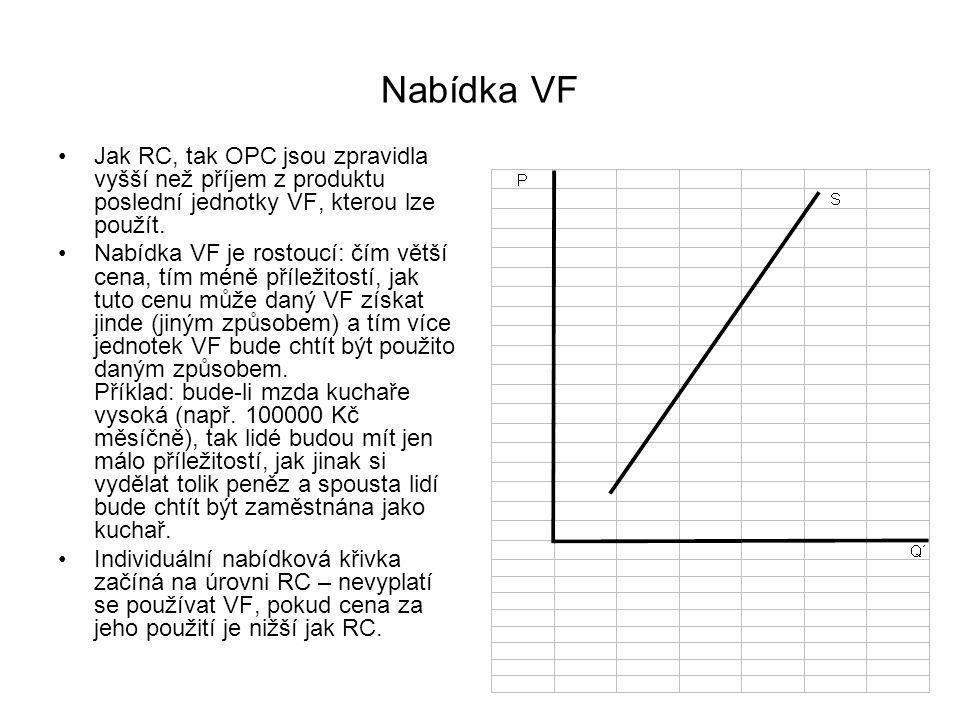 Nabídka po VF VF budou zpravidla dostávat vyšší cenu, než je příjem z mezního produktu poslední jednotky VF, kterou lze použít.