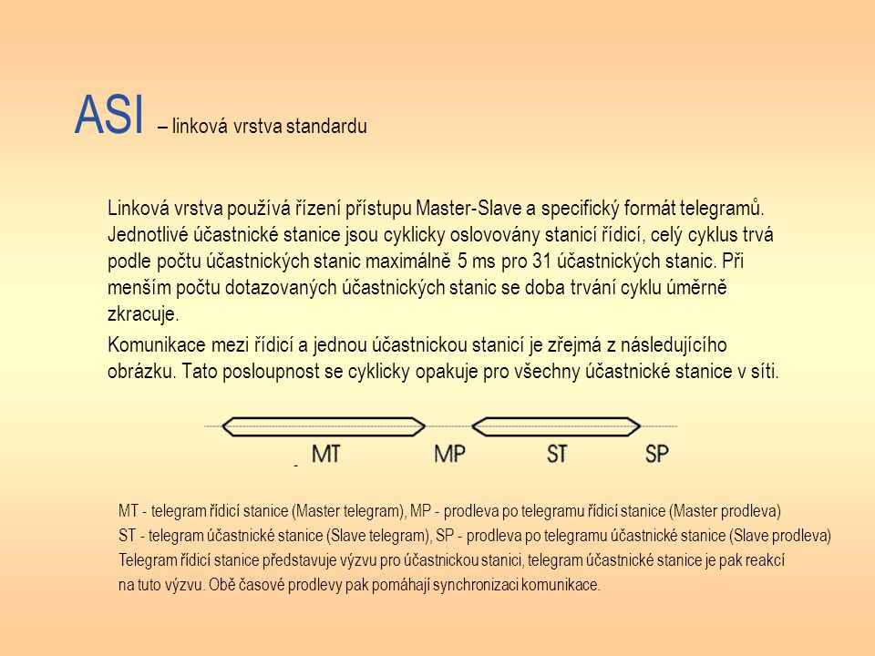 ASI – linková vrstva standardu Linková vrstva používá řízení přístupu Master-Slave a specifický formát telegramů. Jednotlivé účastnické stanice jsou c