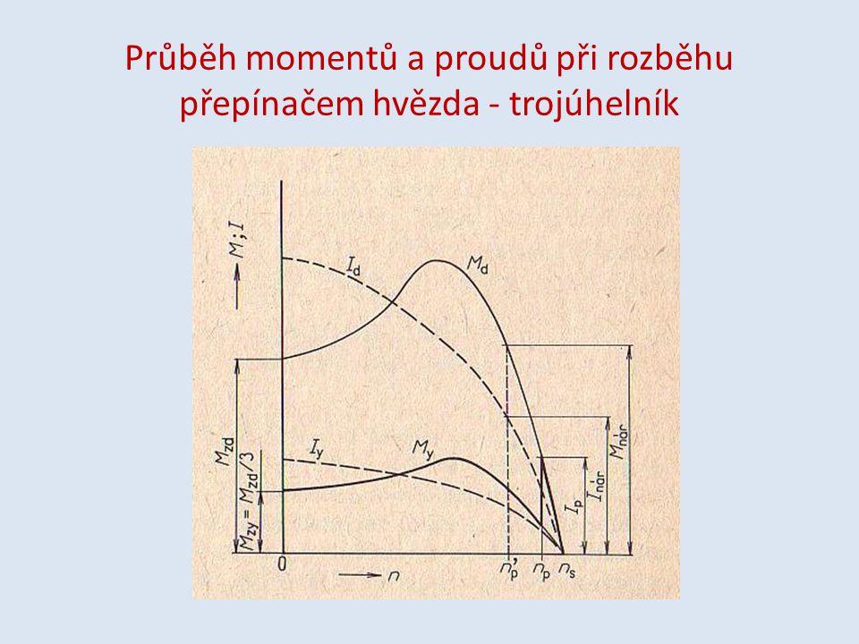 Průběh momentů a proudů při rozběhu přepínačem hvězda - trojúhelník