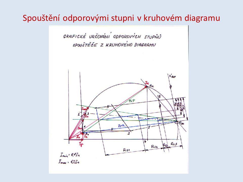 Spouštění odporovými stupni v kruhovém diagramu