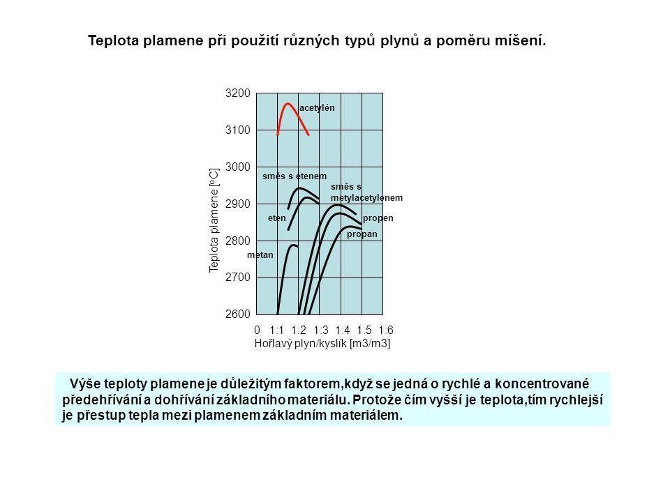 0 1:1 1:2 1:3 1:4 1:5 1:6 Hořlavý plyn/kyslík [m3/m3] 2600 2700 2800 2900 3000 3100 3200 Teplota plamene [ o C] Výše teploty plamene je důležitým fakt