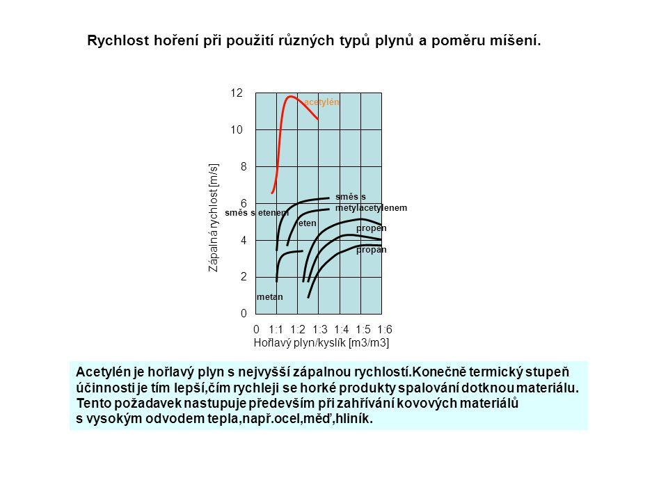 0 1:1 1:2 1:3 1:4 1:5 1:6 Hořlavý plyn/kyslík [m3/m3] 0 2 4 6 8 10 12 Zápalná rychlost [m/s] acetylén směs s etenem metan eten směs s metylacetylenem