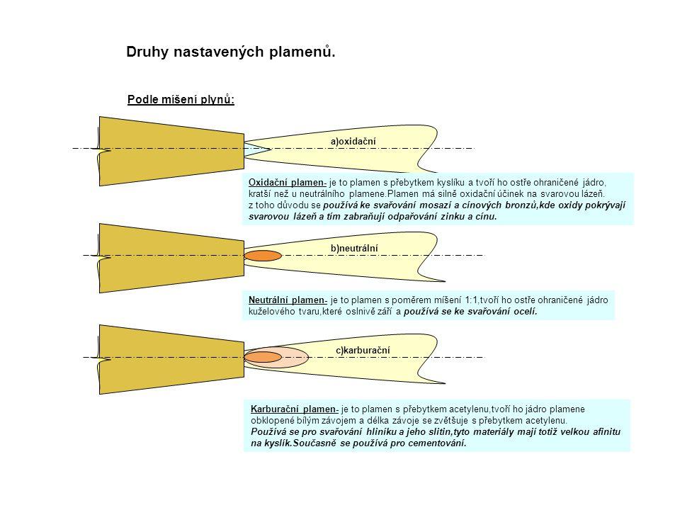 Druhy nastavených plamenů. Podle míšení plynů: a)oxidační b)neutrální c)karburační Oxidační plamen- je to plamen s přebytkem kyslíku a tvoří ho ostře