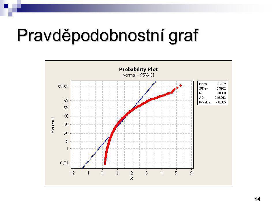 13 PŘÍKLAD Podmínky: Analyzujeme data pocházející z výrobního procesu. Velikost vzorku je 10 000.