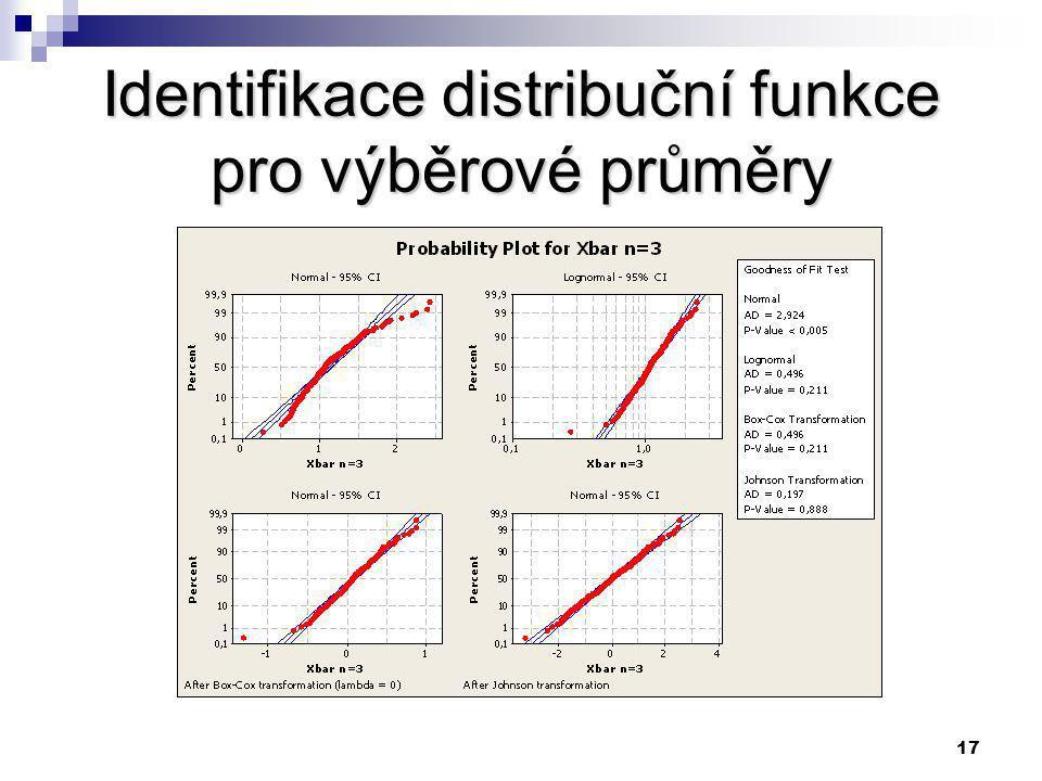16 Doporučovaný přístup pro výběrové průměry Identifikace distribuční funkce pro výběrové průměry.