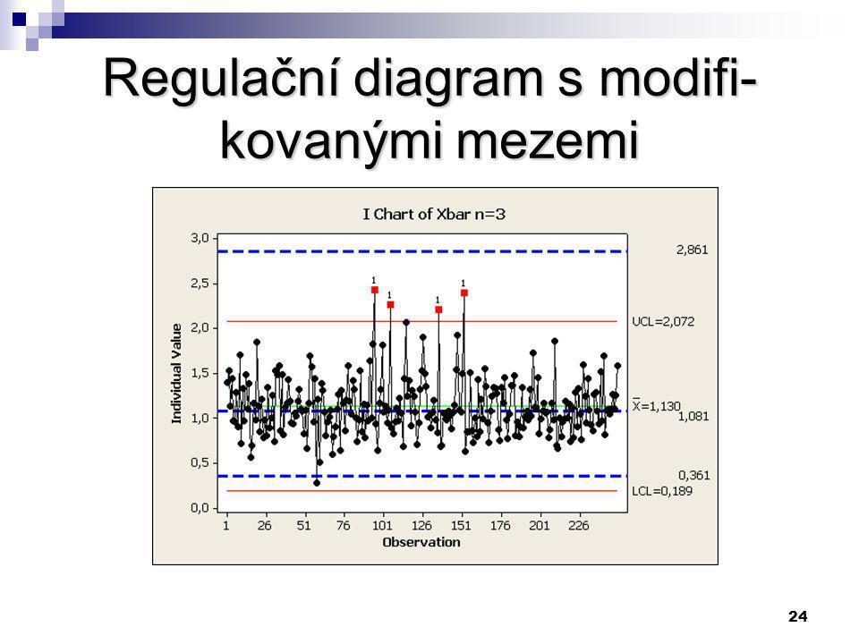 23 Regulační diagram pro indivi- duální transformované hodnoty