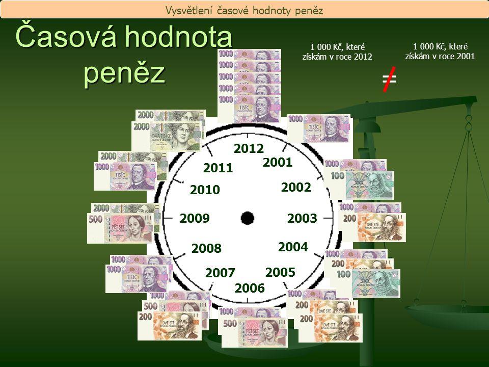 2001 2002 2003 2004 2005 2006 2007 2008 2009 2010 2011 2012 Časová hodnota peněz = 1 000 Kč, které získám v roce 2001 1 000 Kč, které získám v roce 20