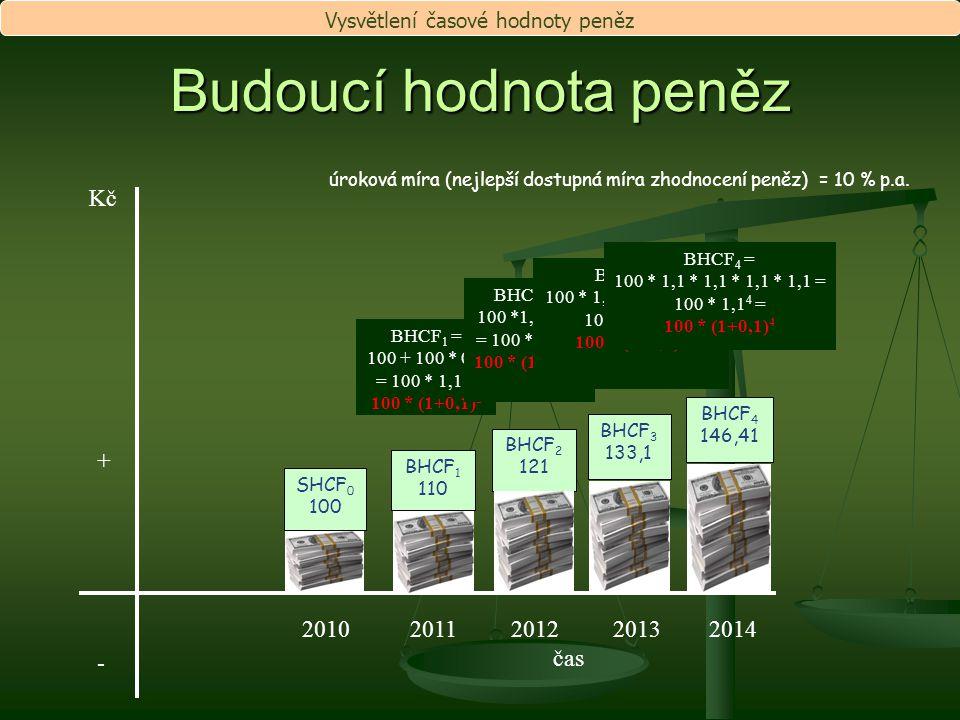 Budoucí hodnota peněz BHCF 1 110 BHCF 2 121 BHCF 3 133,1 BHCF 4 146,41 2010 2011 2012 2013 2014 čas Kč +-+- úroková míra (nejlepší dostupná míra zhodn