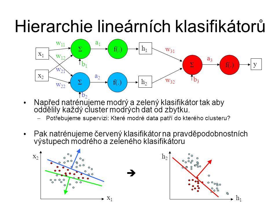 Hierarchie lineárních klasifikátorů Napřed natrénujeme modrý a zelený klasifikátor tak aby oddělily každý cluster modrých dat od zbytku. – Potřebujeme